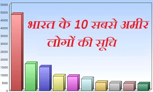 भारत के 10 सबसे अमीर लोगों