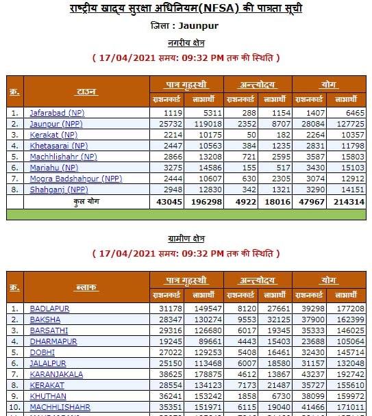 UP Ration Card List 2