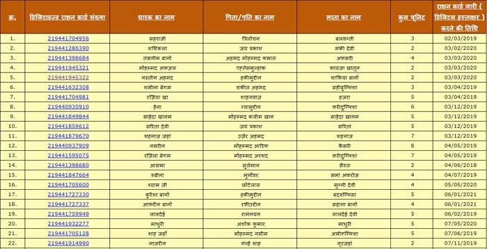 UP Ration Card List 5